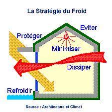 casa-fría-bioclimática