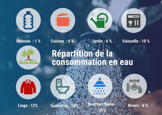 consumo-distribución de agua