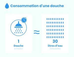 consumo-ducha